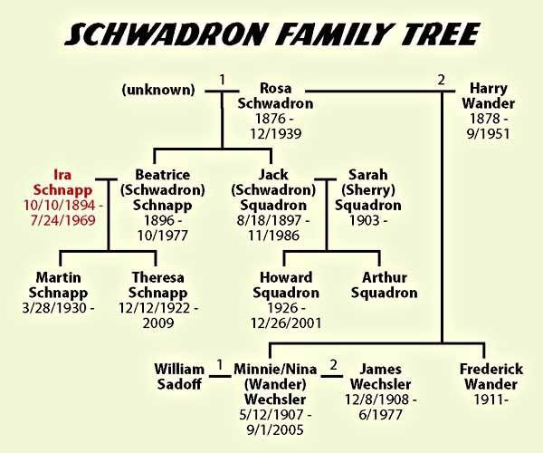SchwadronTree